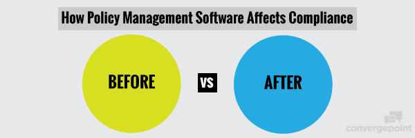 how policy management software affects compliance before and after