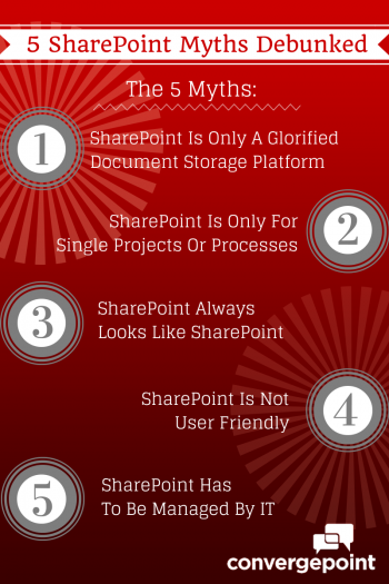 5 Common SharePoint Myths Debunked